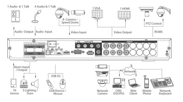 HDCVI 8 kanaals set aansluiten