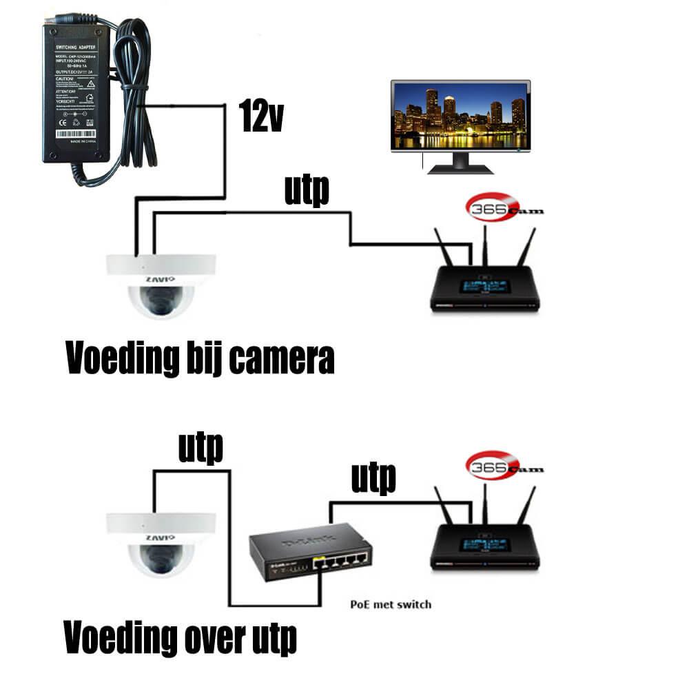 Hoe sluit ik een ip camera aan met een voeding of PoE adapter