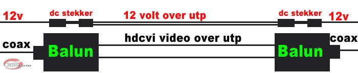 hdcvi-over-utp