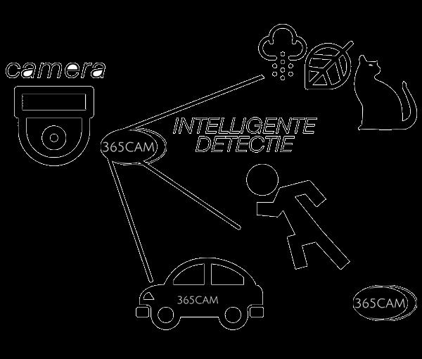 16 kanaals IP camera recorder MET INTELLIGETE DETECTIE