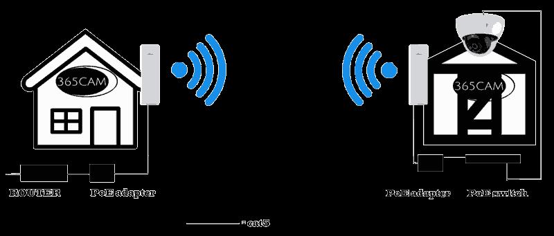 lange afstand camera verbinding